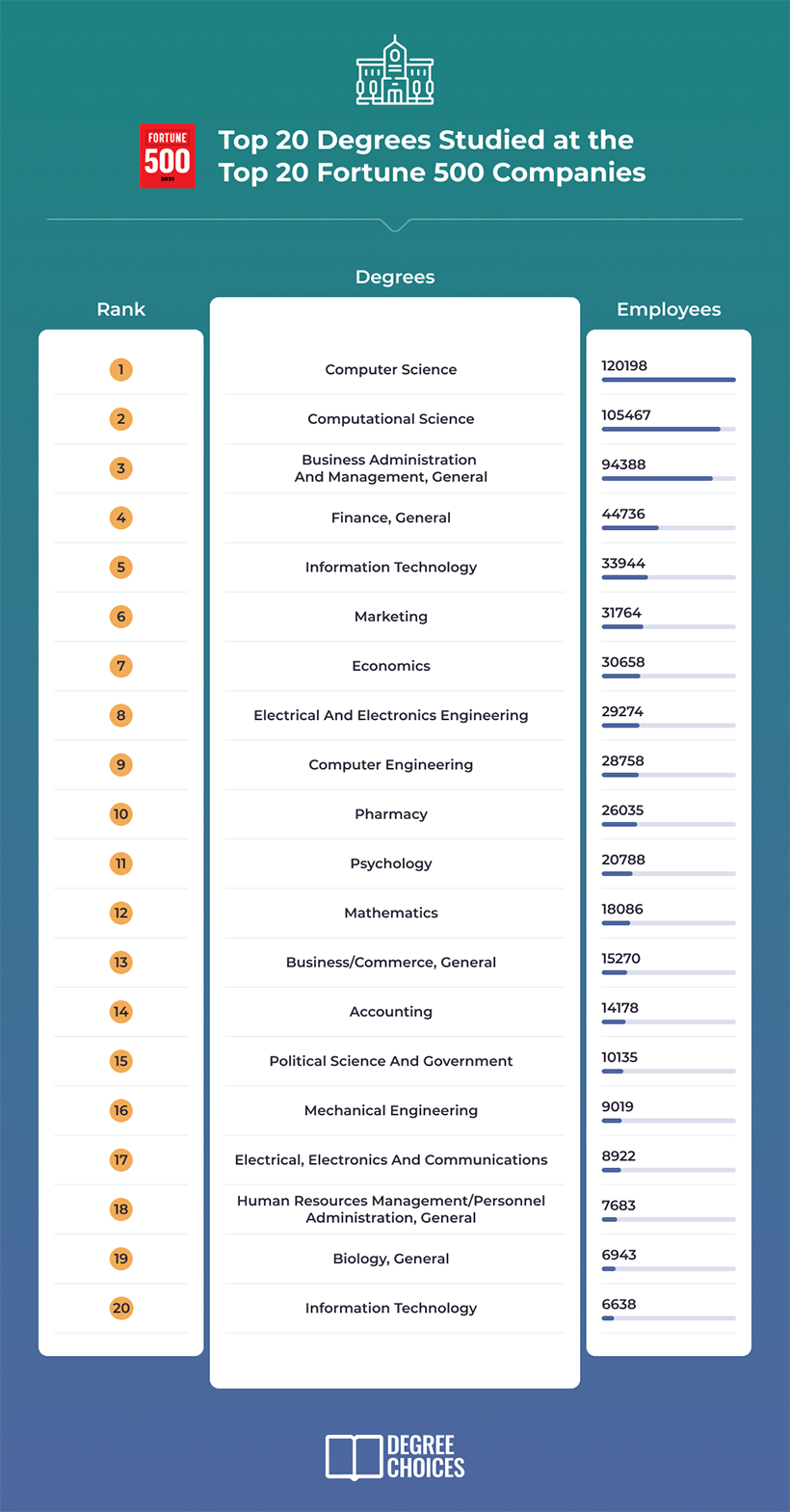 top 20 degrees studied at the top 20 fortune 500 companies