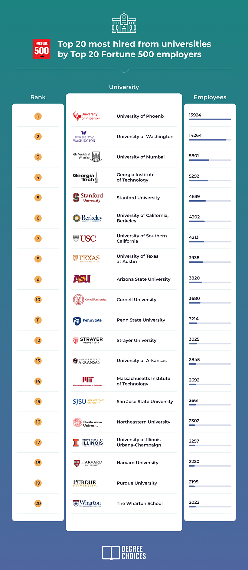 Top 20 most hired from universities by top 20 fortune 500 employers.